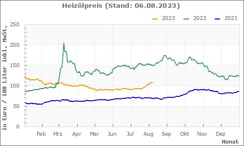 (Quelle: Heizölpreis-Chart von FastEnergy)