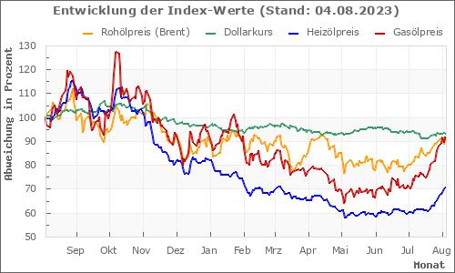 Der Preis für Rohöl Brent (Nordseeöl), historische Daten und Grafiken.