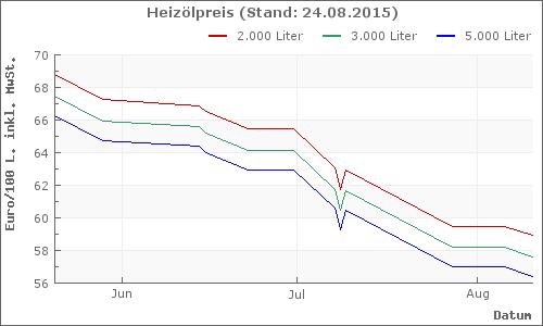 Heizölpreise für neuenrade bei verschiedenen mengen für standard