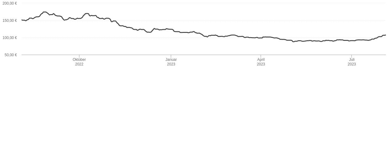 Aktuelle heizölpreise