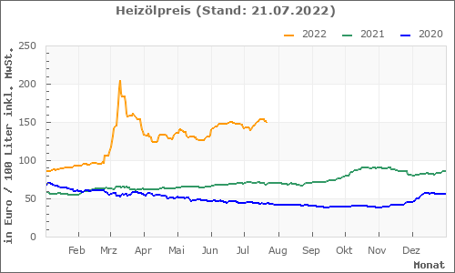 Heizöl Chart der letzen 3 Jahre
